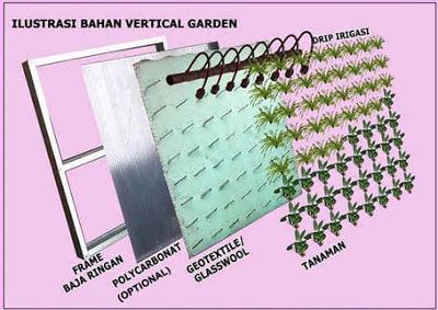 Jasa vertical garden tangerang