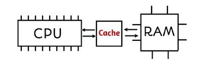 Cache Memory in Hindi | कैश मेमोरी क्या है? सम्पूर्ण जानकारी HindiCapitals