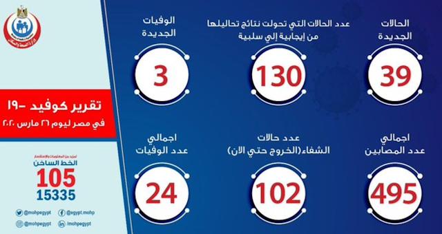 تقرير بالموقف الوبائى لـ فيروس كورونا فى مصر اليوم الخميس 26 مارس 2020