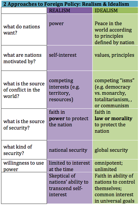 Guide to International Relations: Realism