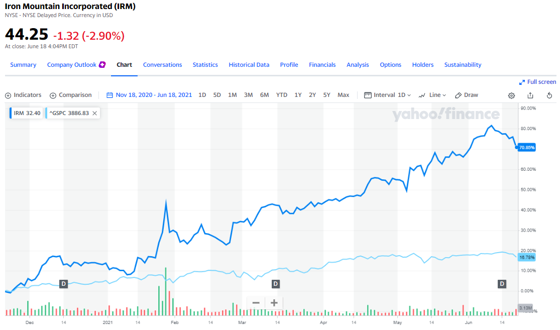 IRM vs S&P 500, 18 November 2020 - 18 June 2021