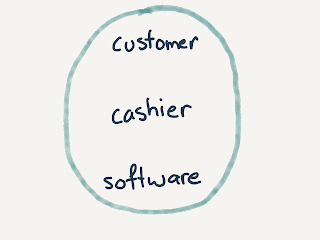 ellipse containing customer, cashier, software