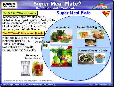 Super Meal Plate reverses Type 2 diabetes.