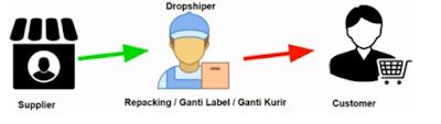 dropship menggunakan resi otomatis