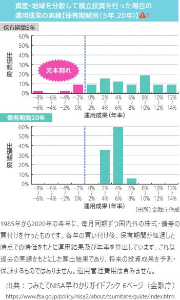 資産・地域を分散して積立投資を行った場合の運用実績(5年・20年)