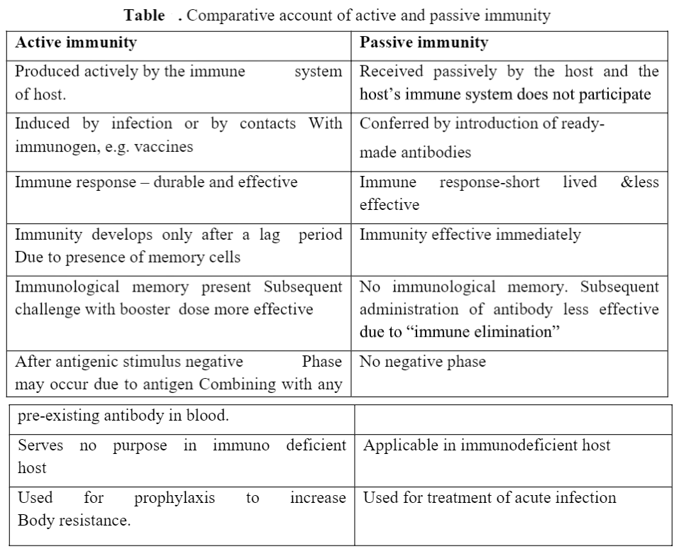 Immunity: Types, Components and Properties of Immune System