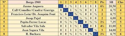 Clasificación del Torneo de ajedrez de Berga 1960