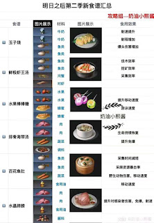 new update food recipes Levin City