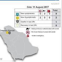 http://www.moh.gov.sa/en/CCC/PressReleases/Pages/statistics-2017-08-11-001.aspx