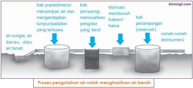 Proses pengolahan air untuk menghasilkan air bersih