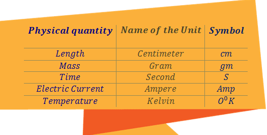 C.G.S Units and their symbols