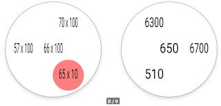 Multiplicación por 10 y por 100, con 4 símbolos.