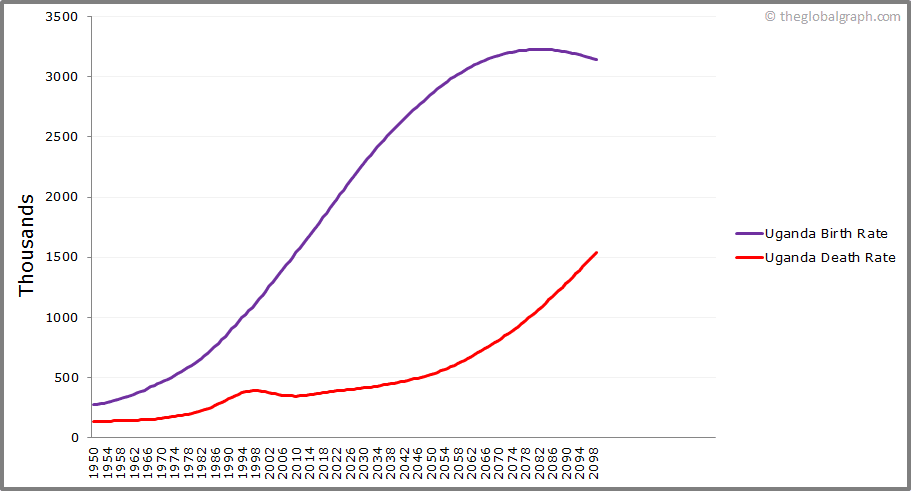 Uganda  Birth and Death Rate