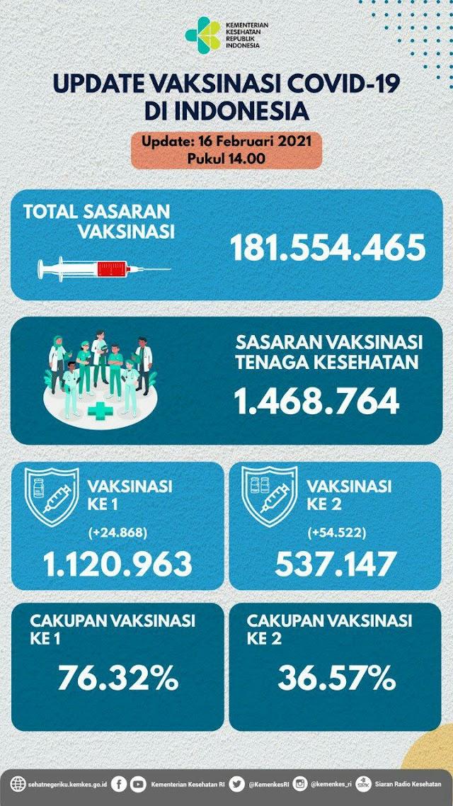(16 Februari 2021 pukul 14.00 WIB) Data Vaksinasi Covid-19 di Indonesia