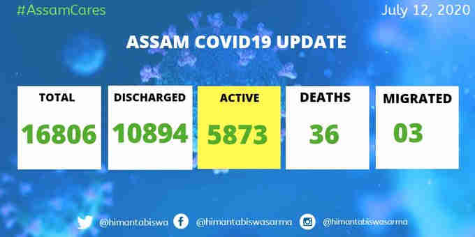 Assam is hit by COVID with 735 new cases