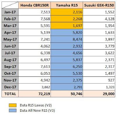 Data Penjualan Honda CBR150R vs GSX-R150 vs R15 - 2017