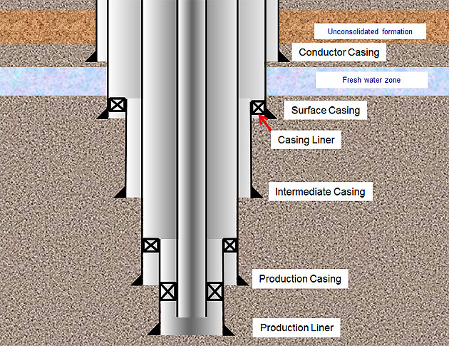 OIL GAS CASING TYPES
