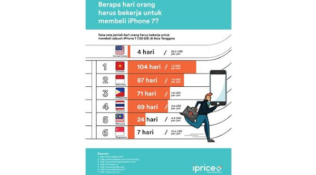 Studi iPrice tentang Harga iPhone di Indonesia dan Negara-Negara Asia Tenggara Lainnya