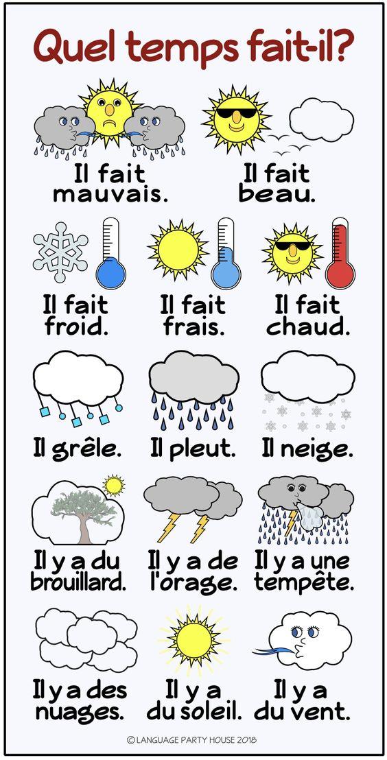 Pogoda - słownictwo 6 - Francuski przy kawie
