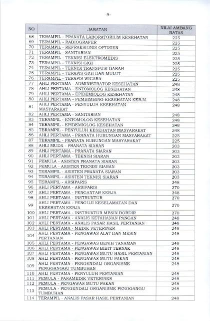 KEPMENPANRB Nomor 1128 Tahun 2021 Lampiran 3