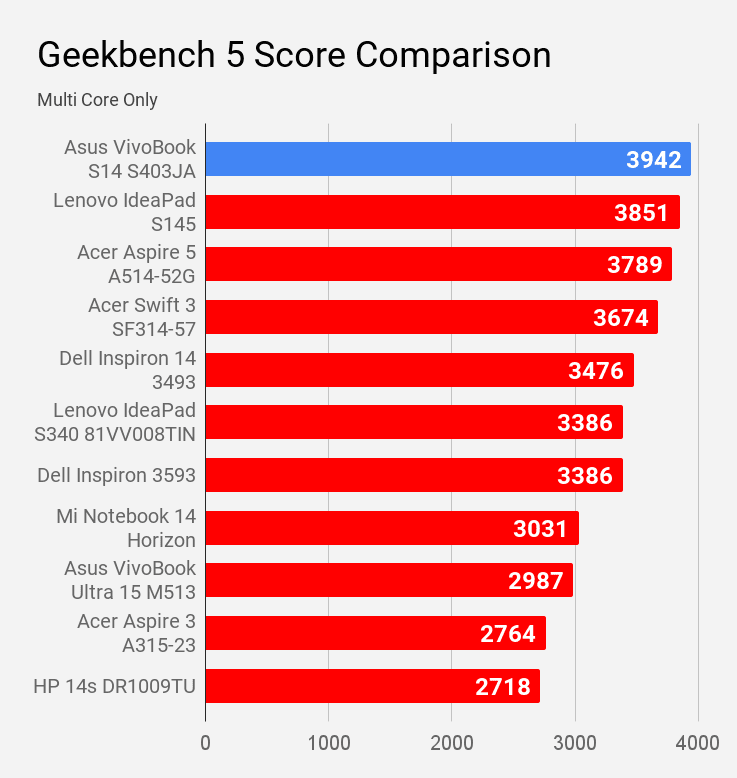Asus VivoBook S14 S403JA Geekbench 5 multi core score comparison with other laptops under Rs 60K price.