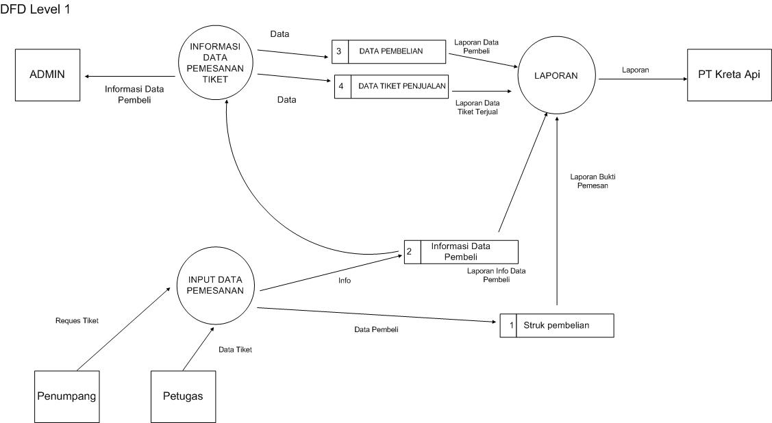 Dfd dan erd sistem penjualan tiket kreta api online imagine berikut konteks diagramnya ccuart Gallery