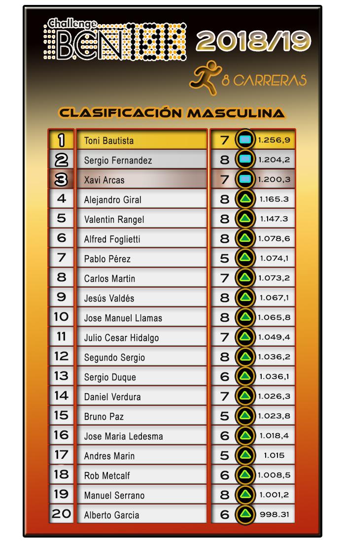 Clasificación Masculina ChallengeBCN10K 2018/19 - 8 carreras