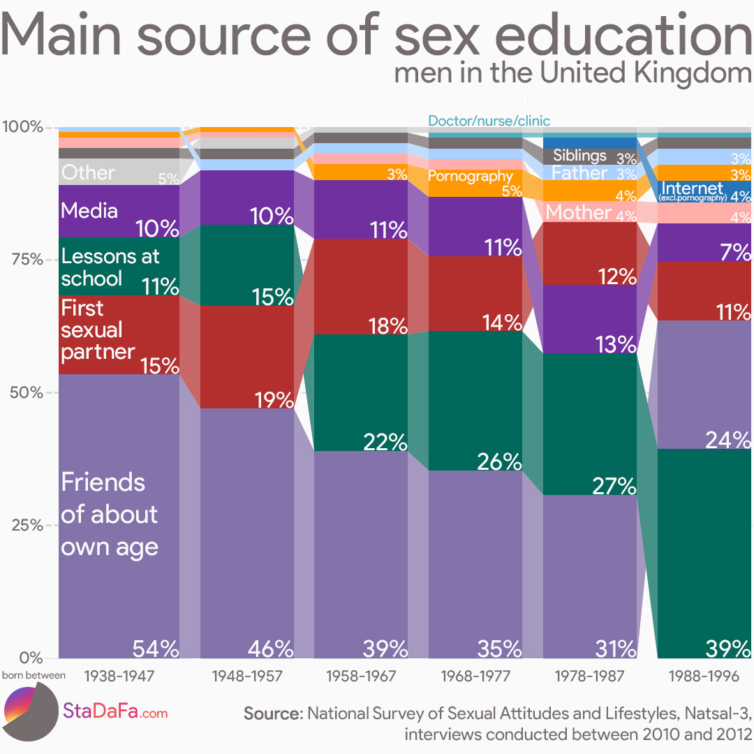 Main source of sex-education in the United Kingdom men trends
