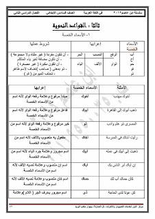 أقوى مذكرة لغة عربية للصف السادس الابتدائى الترم الثانى 2020