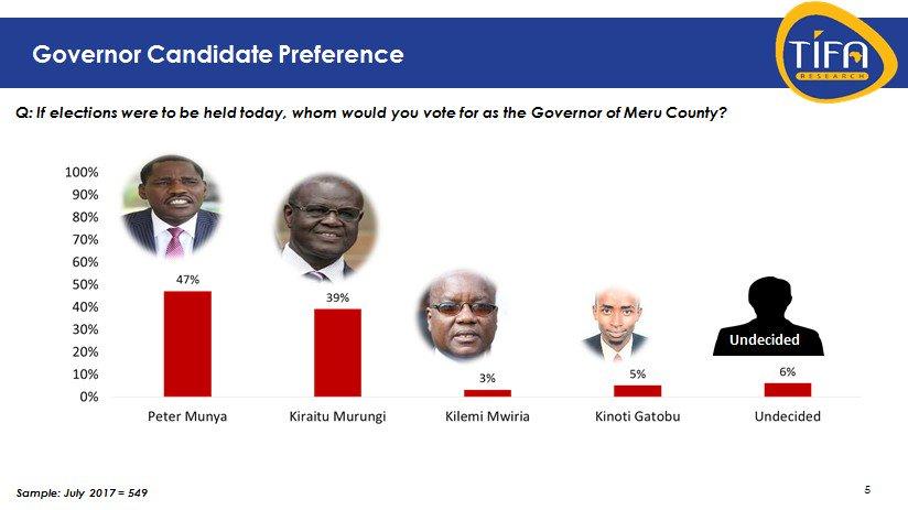 Meru Opinion Polls Munya Kiraitu Murungi Kinoti Gatobu Kilemi Mwiria