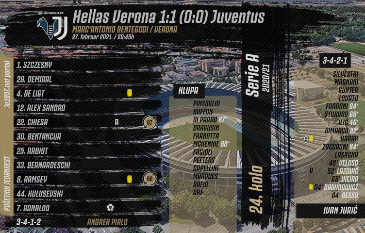 Serie A 2020/21 / 24. kolo / Verona - Juventus 1:1 (0:0)