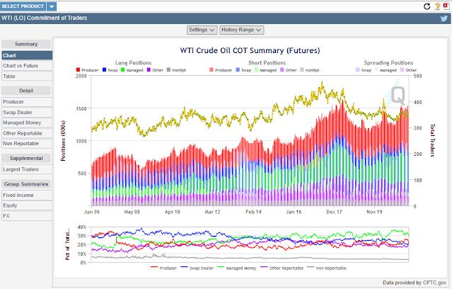 wti crude oil position
