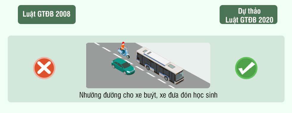 Hình 10 - Nhường đường cho xe buýt, xe đưa đón học sinh