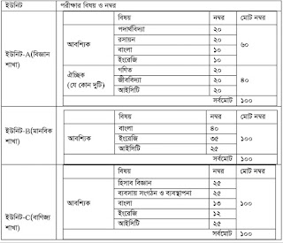 Guccho admission marks distribution 2021