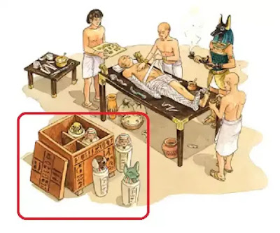 The Canopic Equipment in Ancient Egypt