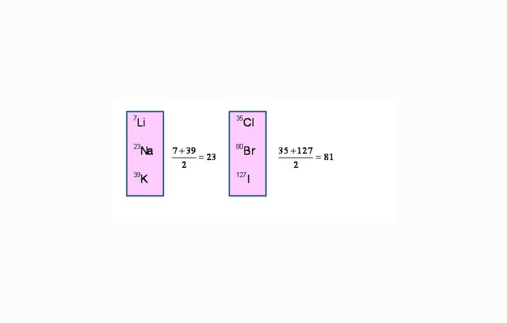 pengelompokkan unsur dobereiner - Tabel Periodik Unsur Bentuk Panjang Tersusun
