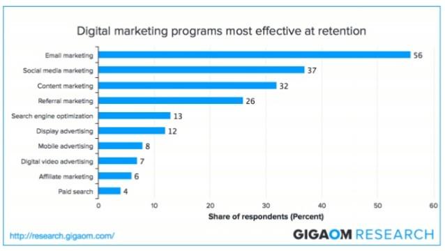 Data digital marketing dari gigoam