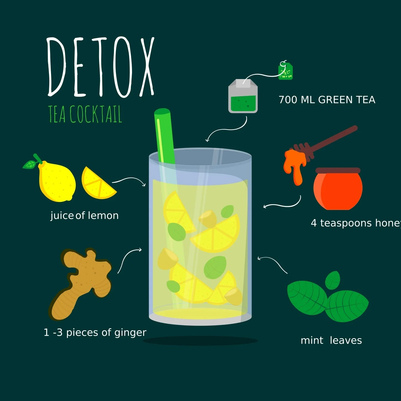 Know the Benefits of Lemon Water