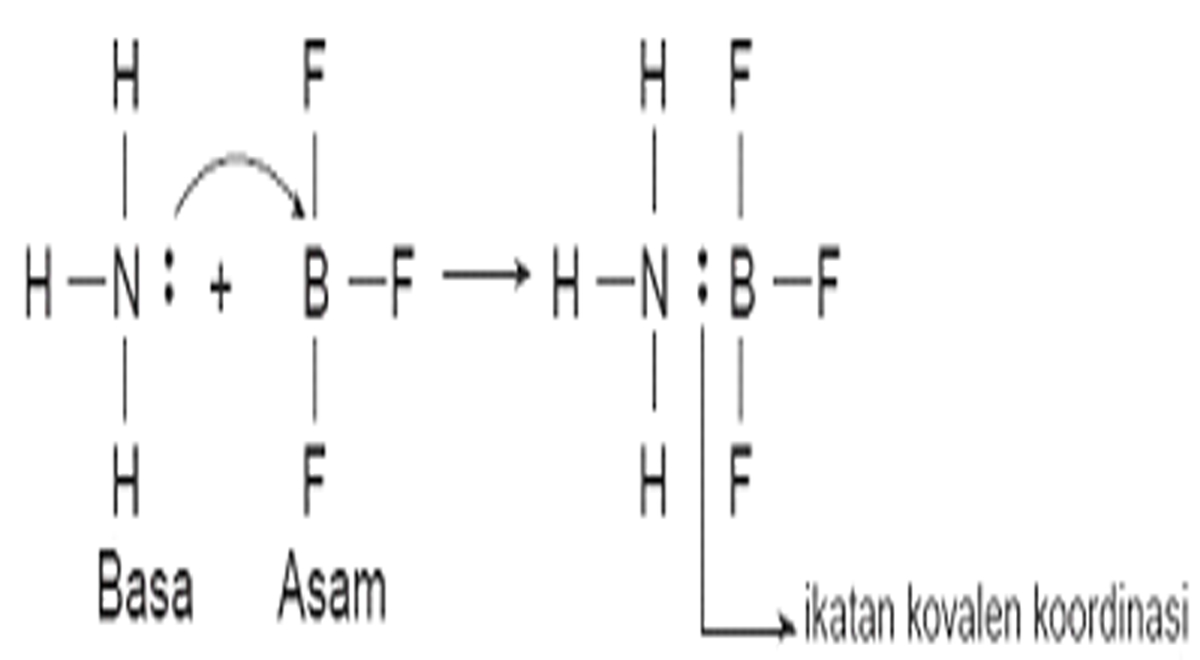 Studying Chemistry Belajar Kimia Teori Asam Basa Lewis