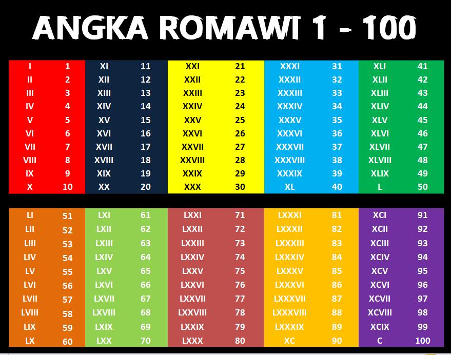 Tabel Angka Romawi 1 Sampai 100 Berwarna