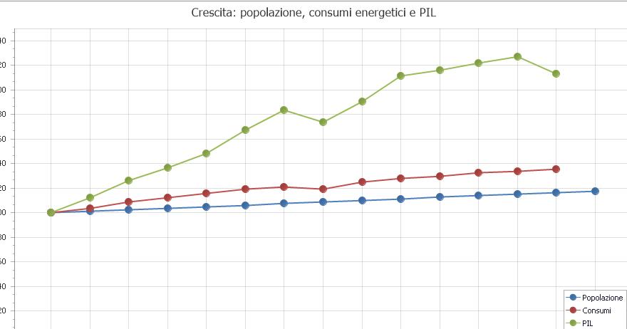 Ricchezza e povertà: consumi pro-capite