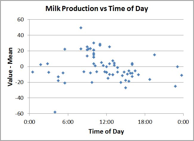 How Long Does Breast Milk Take To Produce
