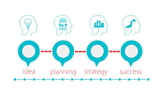 Planning is an important aspect of success.