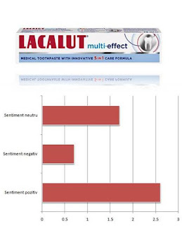 opinii forum lacalut multi-effect pasta de dinti zdrovit eficienta-vert