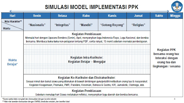 Simulasi Model Implementasi PPK
