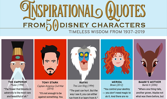 Inspirational Quotes from 50 Disney Characters: Timeless Wisdom from 1937-2019 #infographic