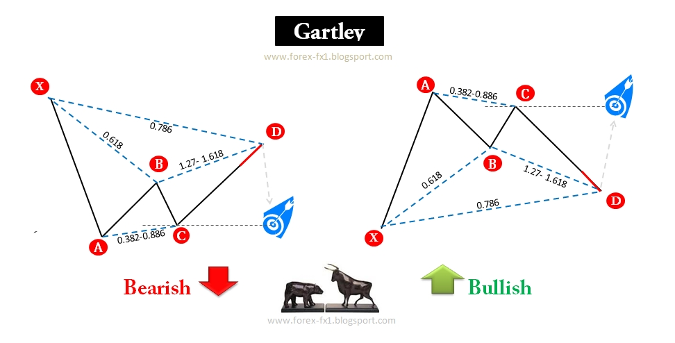 What drives the forex market
