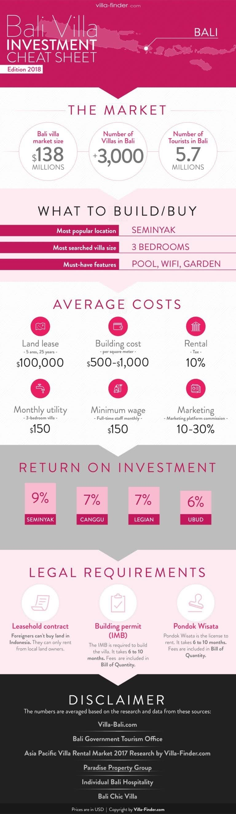 Bali Villa Investment Cheat Sheet #infographic