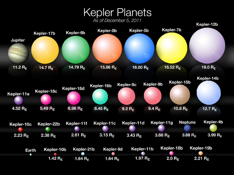 size of planet neptune - photo #34
