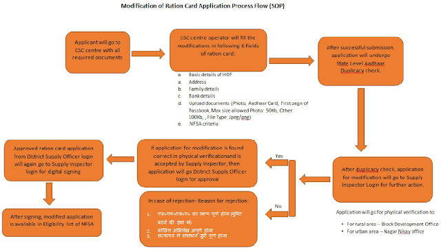 UP Ration Card Application Modification Process